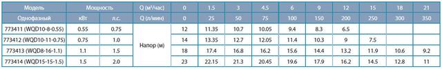 Бытовой канализационный насос Aquatica 773411 характеристики_2