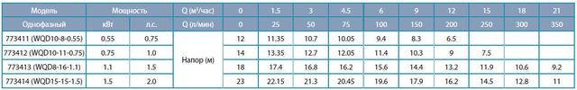 Бытовой канализационный насос Aquatica 773413 характеристики_2