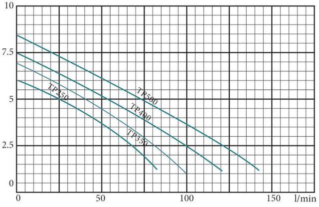 Погружной дренажный насос Euroaqua TP–250 характеристики