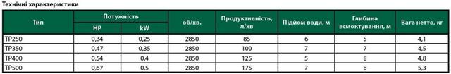 Погружной дренажный насос Euroaqua TP–250 характеристики 2