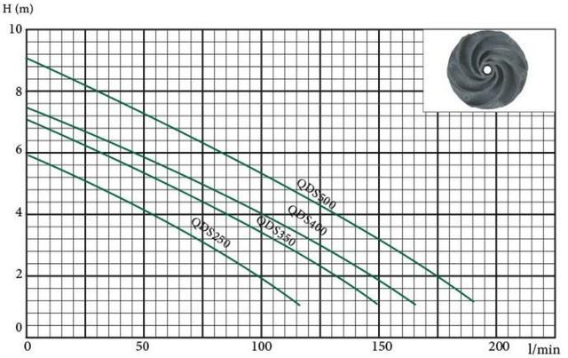 Погружной дренажный насос Euroaqua QDS 250 напорные характеристики