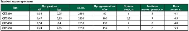 Погружной дренажный насос Euroaqua QDS 250 характеристики