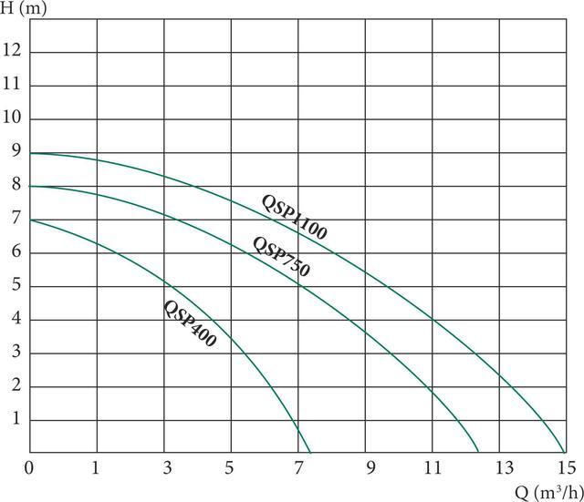 Погружной дренажный насос Euroaqua QSP 1100 напорные характеристики