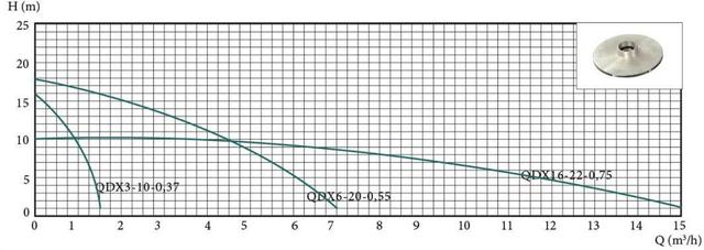 Погружной дренажный насос Euroaqua QDX3–10–0.37 сравнение