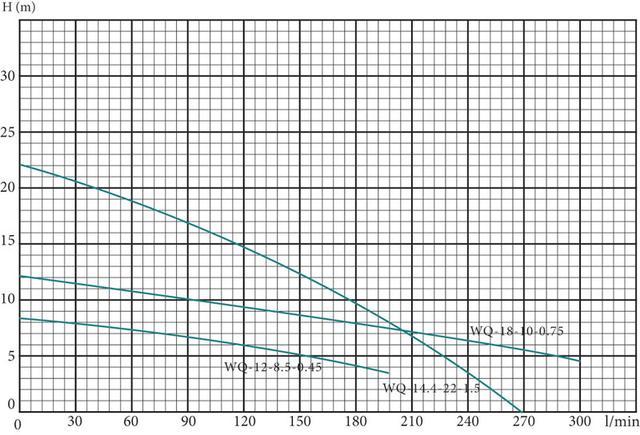 Погружной дренажный насос Euroaqua WQ–18–10–0.75 сравнение