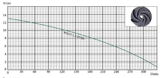напорные характеристики фекального насоса Euroaqua WQ–13–1.5 Fury