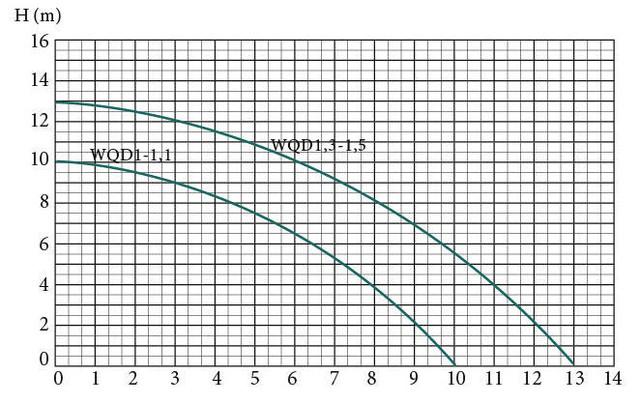 Погружной фекальный насос Euroaqua WQD1–1.1 сравнение
