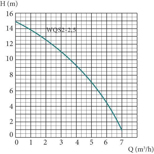 Погружной дренажный насос Euroaqua WQS2–2.5 характеристики