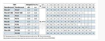 Насос вихревой Pedrollo PKm 80, 750 Вт, 3 м3/ч, 70 м, фото 2
