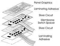 Мембранные клавиатуры