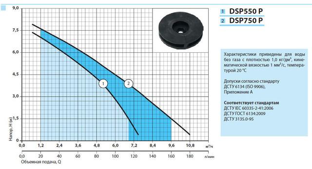 Бытовой дренажный насос «Насосы + Оборудование» DSP 550P характеристики