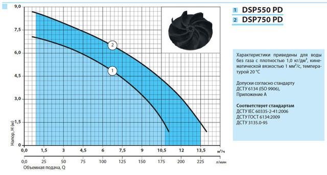Бытовой дренажный насос «Насосы + Оборудование» DSP 750PD характеристики