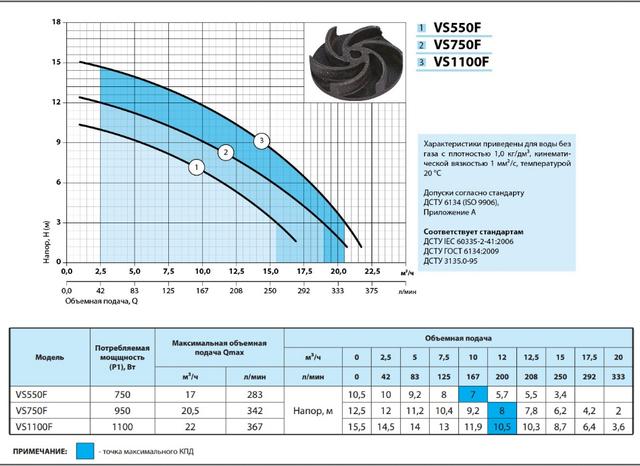 Бытовой дренажно–фекальный насос «Насосы + Оборудование» VS750F характеристики