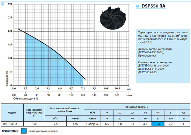 Бытовой дренажный насос «Насосы + Оборудование» DSP 550RA характеристики
