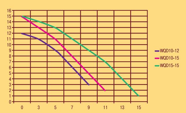 Фекальный электронасос Optima WQD10–15 1.3 характеристики