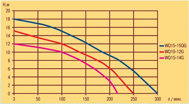 Фекальный электронасос Optima WQ15–14G характеристики