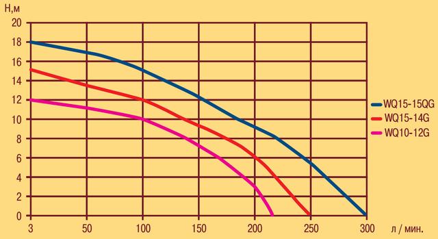 Фекальный электронасос Optima WQ15–15QG характеристики