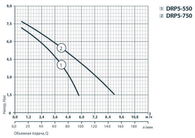 Бытовой дренажный насос Rudes DRP 30–750 характеристики