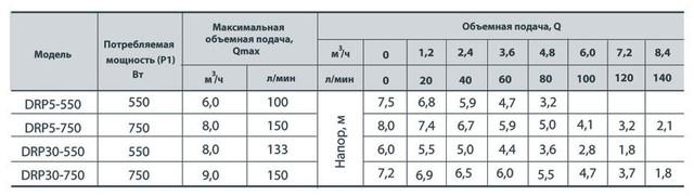 Бытовой дренажный насос Rudes DRP 30–750 сравнение