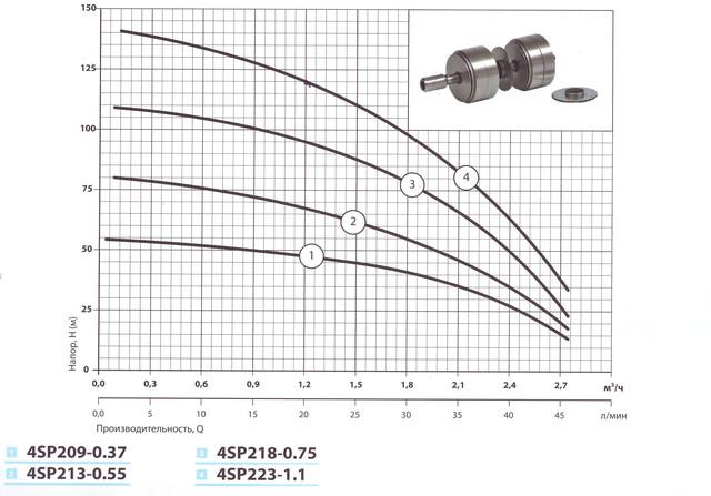 Скважинный бытовой насос «Насосы + Оборудование» 4SP218–0.75 характеристики