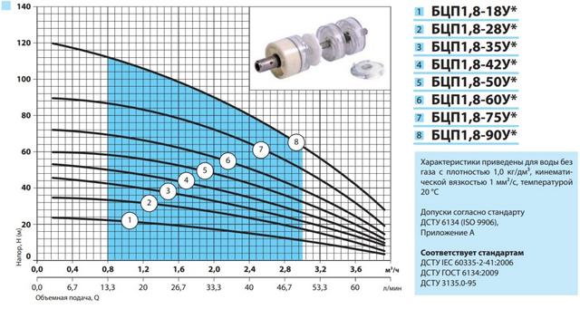 Погружной скважинный бытовой насос «Насосы + Оборудование» БЦП 1,8–60У* характеристики