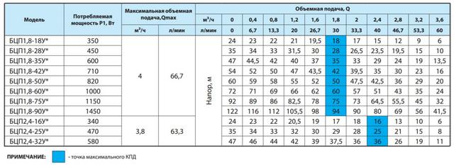 Погружной скважинный бытовой насос «Насосы + Оборудование» БЦП 1,8–60У* напорные характеристики