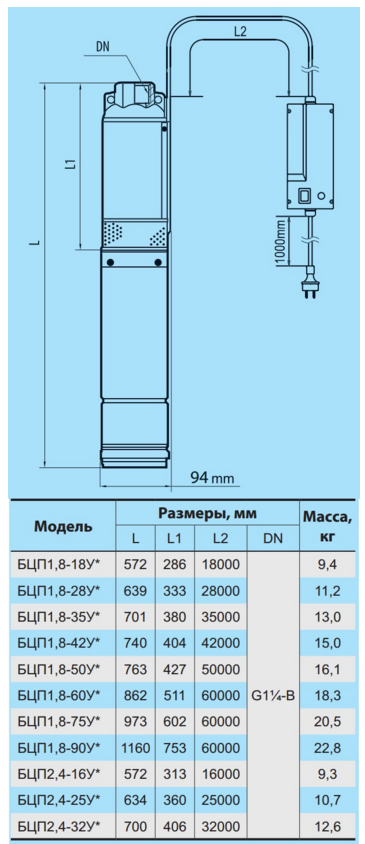 Погружной скважинный бытовой насос «Насосы + Оборудование» БЦП 1,8–90У* габаритные размеры и подключение