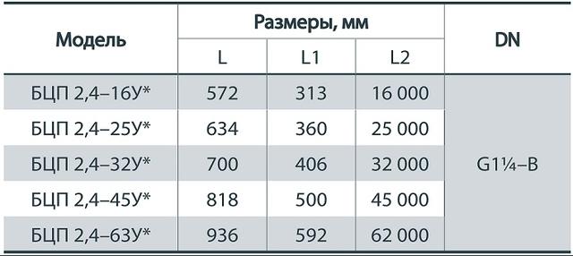 габаритные размеры скважинного насоса «Насосы+» БЦП 2.4–32У*