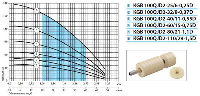 Погружной бытовой скважинный насос «Насосы + Оборудование» KGB 100QJD2–32/8–0.37D характеристики