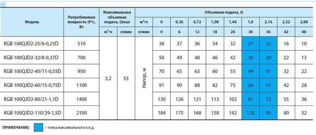 Погружной бытовой скважинный насос «Насосы + Оборудование» KGB 100QJD2–32/8–0.37D сравнение