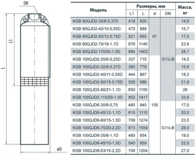 Габаритные размеры скважинного насоса «Насосы + Оборудование» KGB 100QJD2–32/8–0.37D