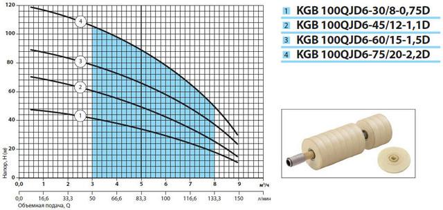 Погружной бытовой скважинный насос «Насосы + Оборудование» KGB 100QJD6–75/20–2.2D характеристики