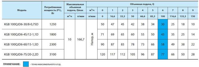 Погружной бытовой скважинный насос «Насосы + Оборудование» KGB 100QJD6–75/20–2.2D сравнение