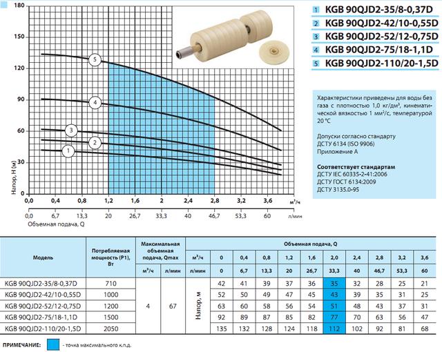 Погружной скважинный бытовой насос «Насосы + Оборудование» KGB 90QJD2–35/8–0.37D характеристики