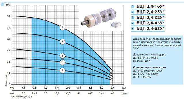 Погружной скважинный бытовой насос «Насосы + Оборудование» БЦП 2.4–45У* характеристики
