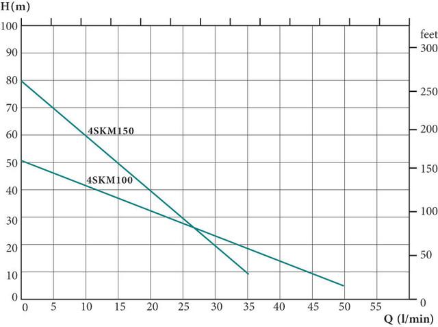Вихревой скважинный насос Euroaqua 4SKm150 + контрольбокс характеристики