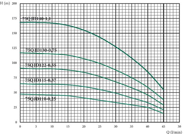 Погружной скважинный бытовой насос Euroaqua 75QJD 110–0.25 + контрольбокс характеристики