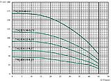 Погружной скважинный насос Euroaqua 75QJD 110–0.25 + контрольбокс , фото 3