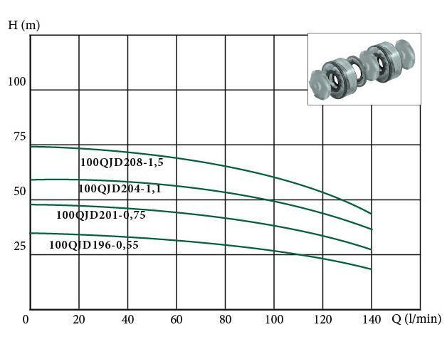 Скважинный бытовой насос Euroaqua 100QJD208–1.5 характеристики