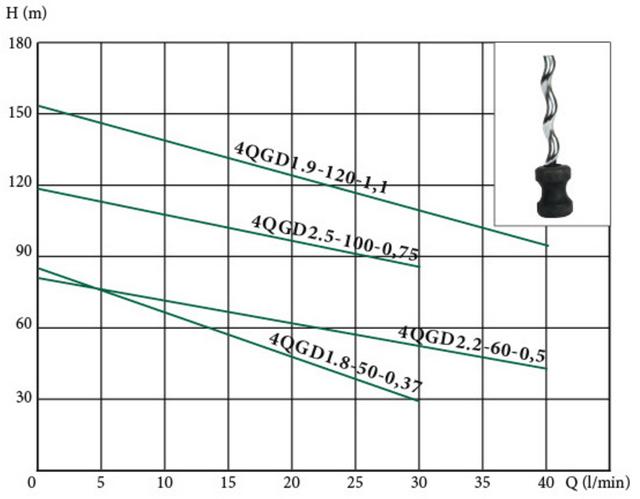 Погружной скважинный насос Euroaqua 4QGD 1,8–50–0,37 характеристики