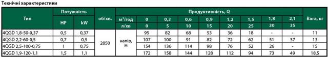 Погружной скважинный насос Euroaqua 4QGD 1,8–50–0,37 сравнение