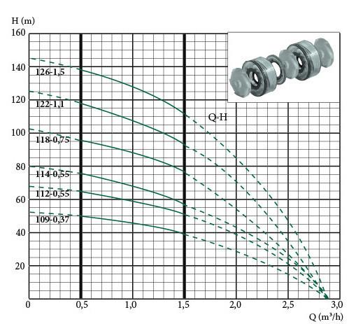 Скважинный погружной насос Euroaqua 90QJD 114–0.55 + контрольбокс характеристики