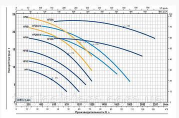 Відцентровий Насос Pedrollo HF 4 750 Вт, 48 м3/год, 10 м, фото 2