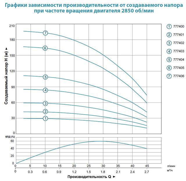 Центробежный погружной насос Aquatica 777406; 1.5кВт; H=197м; Q=2.7 м³/ч, Ø75 мм характеристики