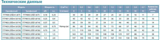 Центробежный погружной насос Aquatica 777406; 1.5кВт; H=197м; Q=2.7 м³/ч, Ø75 мм сравнение