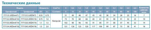 Центробежный скважинный бытовой насос Aquatica 777131; 0.55кВт; H=58м; Q=6м³/ч; Ø96мм сравнение