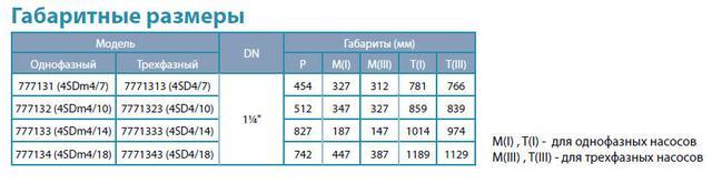 Центробежный скважинный бытовой насос Aquatica 777131; 0.55кВт; H=58м; Q=6м³/ч; Ø96мм габаритные размеры