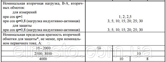 Основные технические характеристики трансформаторов ТОЛ-10 купить