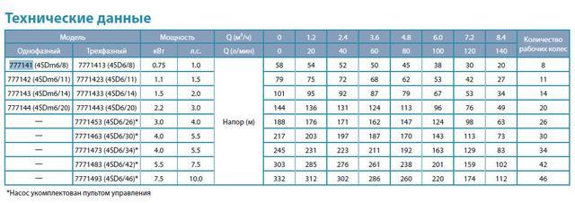 Центробежный скважинный бытовой насос Aquatica 777143; 1.5кВт; H=98м; Q=8.4 м³/ч; Ø96мм сравнение