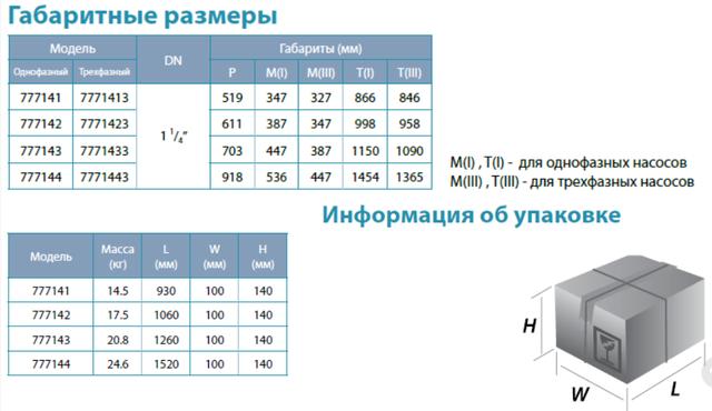 Центробежный скважинный бытовой насос Aquatica 777143; 1.5кВт; H=98м; Q=8.4 м³/ч; Ø96мм габаритные размеры